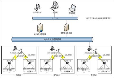 智能变电站高压开关柜在线温度监测预警系统方案